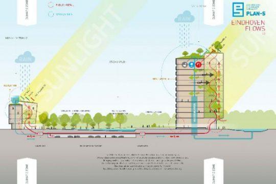 Concept doorsnede Eindhoven FLOWS   PLAN-S / BEELEN CS architecten Eindhoven