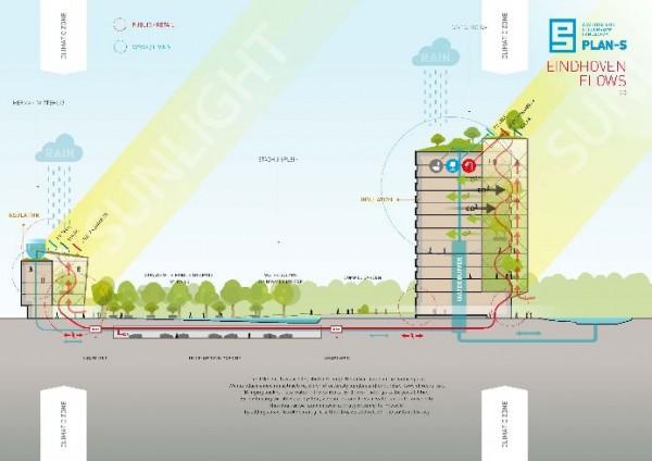 Concept doorsnede Eindhoven FLOWS - PLAN-S / BEELEN CS architecten