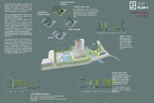 Concept overzicht Eindhoven FLOWS   PLAN-S / BEELEN CS architecten Eindhoven