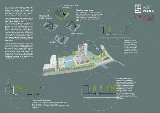 Concept overzicht Eindhoven FLOWS | PLAN-S / BEELEN CS architecten Eindhoven