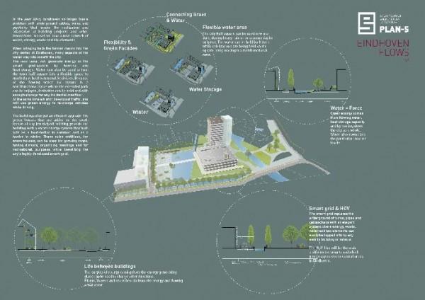 Concept overzicht Eindhoven FLOWS - PLAN-S / BEELEN CS architecten