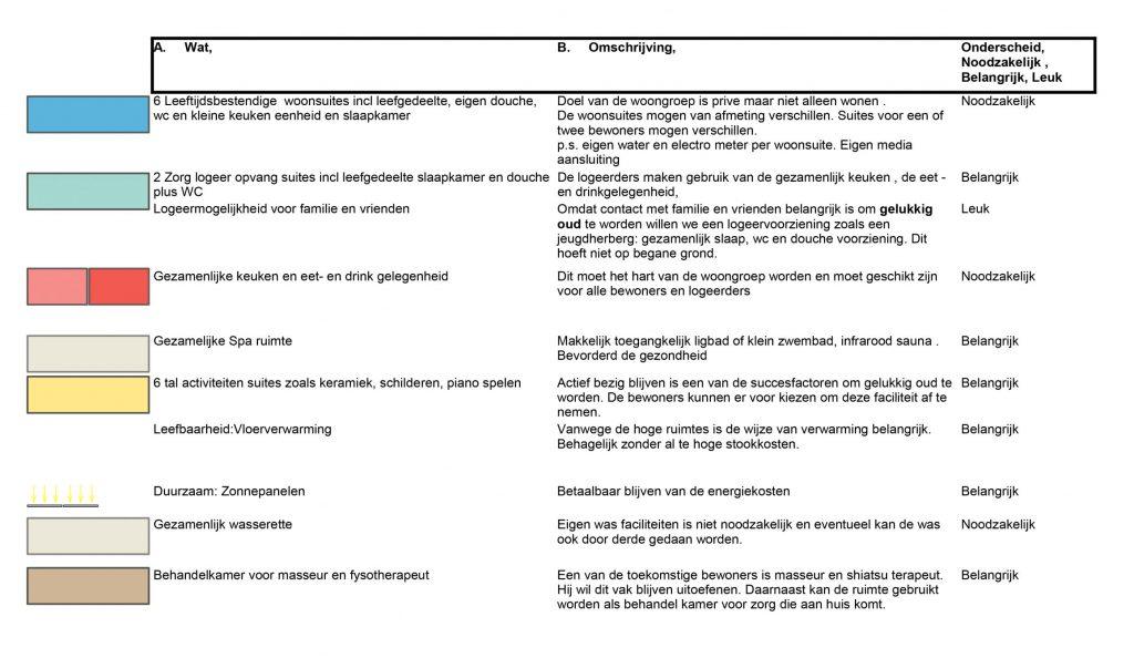 Studie inpassing woongroep in schoolgebouw, programma, Guttecoven Sittard-Geleen   BEELEN CS architecten / Thallia groep Weert - Eindhoven