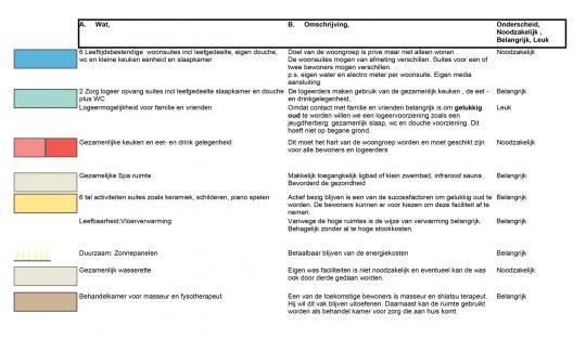 Studie inpassing woongroep in schoolgebouw, programma, Guttecoven Sittard-Geleen | BEELEN CS architecten / Thallia groep Weert - Eindhoven